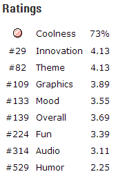 Good/bad for my Ego :) These are the Ludum Dare Ratings for Seed, my minimalist game. I am happy of these results considering I was in competition with 2345 game developers :) So I ranked #29 for Innovation which is very good news indeed for the game. I think with more work I can really improve the fun factor and of course the audio which was supposed to be a core element of the gameplay… But I failed to work on that part. Anyway, thanks to everybody for playing and rating… And don't forget you can still download the game, send me comments and even ideas if you wish :)