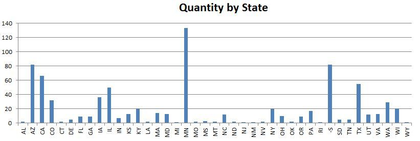 A bit of Fun with Excel this AM,  here is our sales by state so far.  -S is the UK,  which of course is not a state, but a land of magic.  Right Dene.