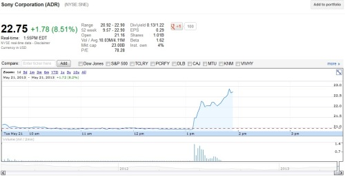 hmm…Why did Sony's stock just skyrocket? And Microsoft's stock dropping…