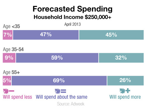 Forecasted Spending for households of $250,000 or more, by age group.