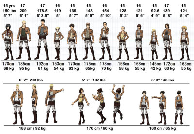 surimistick:  number-1-scarrer:  Lookit. reblog with your closest height. I'm the same height as Armin.   i am exactly as tall and weight as much as sasha this is so cute