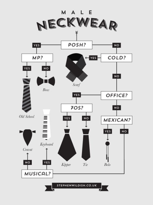 betype:  How to Pick Out an Appropriate Necktie Male Neckwear is a handy guide created by UK-based illustrator Stephen Wildish of Wildish&co  The ascot is making a comeback I've noticed.