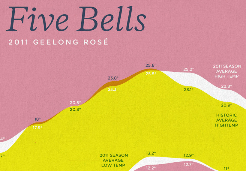 wine + data viz = bliss (explore more of feltron's work)