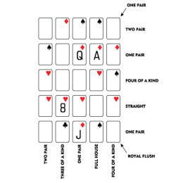 Here's a fun poker puzzle from last year's World Puzzle Championships, as seen on Wordplay, the NYT crossword puzzle blog. You have a deck of 28 cards: 8 through ace in four suits. Arrange 25 of these cards in the five-by-five grid so that the 12 named poker hands appear in the rows, columns and diagonals. The location of some cards and suits are given.