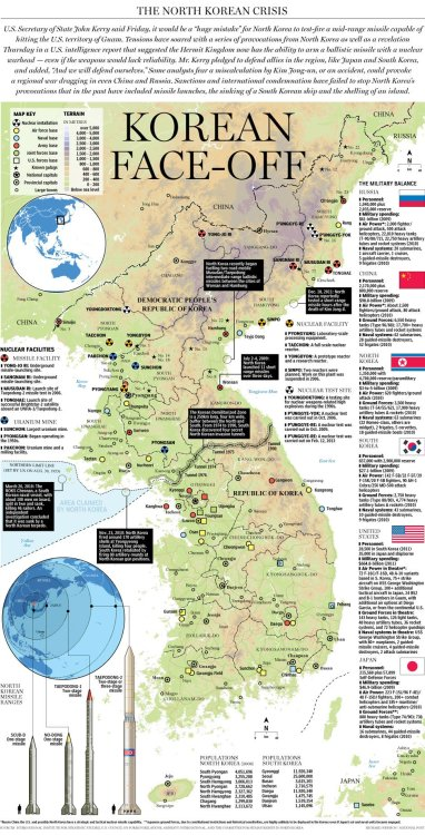 nationalpost:  Graphic: The Military Balance on the Korean PeninsulaTensions in the Korean Peninsula have soared with a series of provocations from North Korea as well as a revelation in a U.S. intelligence report that suggested the Hermit Kingdom now has the ability to arm a ballistic missile with a nuclear warhead — even if the weapons would lack reliability. Some analysts fear a miscalculation by Kim Jong-un, or an accident, could provoke a regional war dragging in even China and Russia.