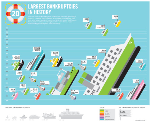 Visualizing the 20 largest bankruptcies in history.