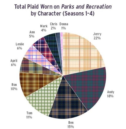 visionymph:  literallyleslieknope:  I'm so glad this infographic exists.  for once, jerry wins