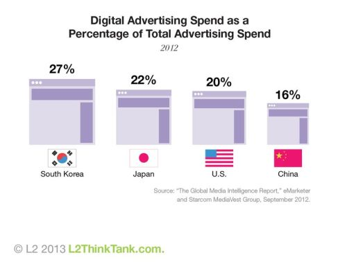 Digital ad spend relative to total ad spend in the U.S. and three APAC countries.