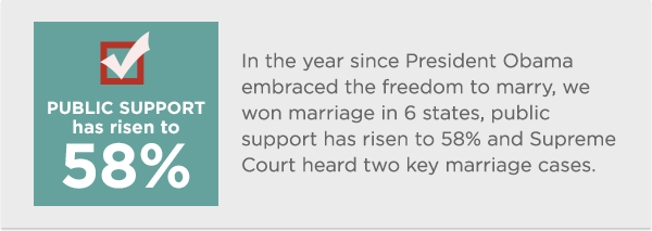 In the year since President Obama publicly announced his support for the freedom to marry, we've seen tremendous gains including record public support, marriage being legalized in six states and Supreme Court hearing two landmark marriage cases. Find out more about our growing momentum here: http://bit.ly/13EMocb