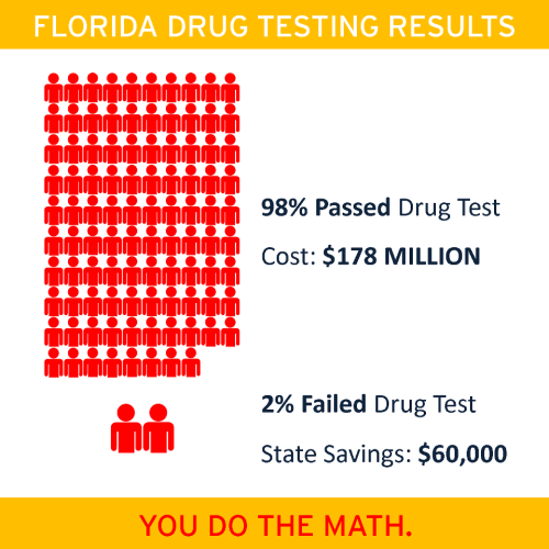 "The Results of Drug Tests on Welfare Recipients in Florida:   Drug testing only benefits the testing company. Typical on conservatives to waste time and money trying to stop a fake issue.  You have to love how they pander to the ""everyone on welfare is a mooch and a druggie"" types in order to get public support for such a wasteful program - that did nothing bu line the pockets of the owners of drug testing facilities."