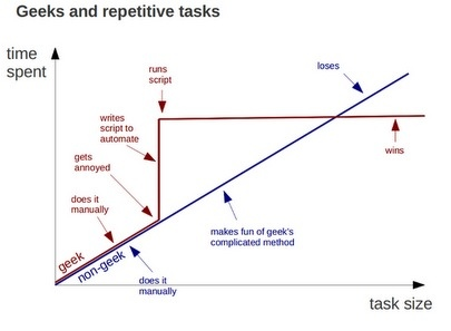 mosx:  Geeks and Repetitive Tasks : Clark's Tech Blog  I love this. Especially that Clark writes he sometimes writes scripts just to relax. Makes me happy that other folks do that too.