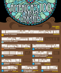 Excerpt from a larger infographic on America's 100 largest libraries by the numbers. And yet the future of libraries hangs in precarious balance as important decisions need to be made. Complement with this infographic on the state of public libraries circa 1946.