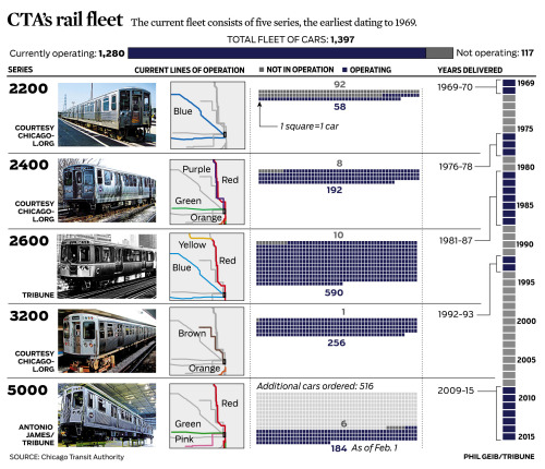 Chicago Transit Authority plans to spend up to $2 billion on as many as 846 next-generation rail cars. Here's a look at the current CTA rail fleet. Story: CTA plans to buy more rail cars