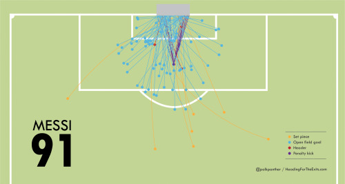 beinsportusa:  Amazing Infographic of Messi's 91 Goals this year by @PolkPanther
