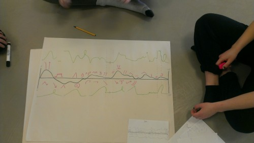 My group's graphic score. Green is music, pink in dance and the black line is the energy in both. Lasts one minute!