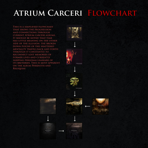 An Atrium Carceri Flowchart which should clarify some things about the storyline throughout the albums. Some tracks on later albums visit earlier locations, time is twisted inside our minds and beyond the looking glass. An example of this is the Rusty Red Stains track (Reliquiae) which is the protagonist travelling back into his now unlocked mind of previous personas to visit the time from Cellblock (Red Stains track).