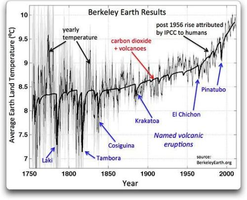 theoneaboutscience:  Real effect of vulcanos on global temperature (via Home|Berkeley Earth)