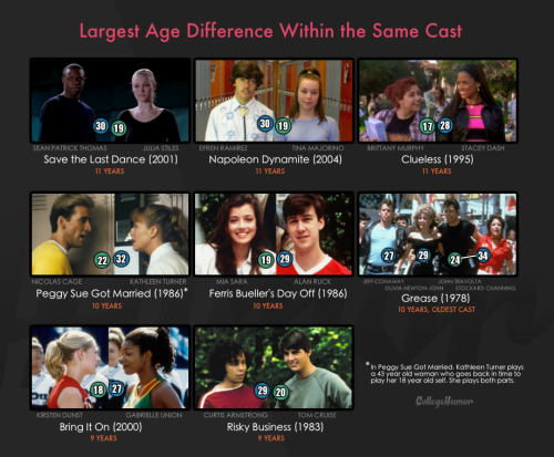 Just How Old are the Actors Who Play High Schoolers? Collecting data from 60 teen movies (10 from before 1980, 19 from the 80's, 16 from the 90's, and 15 from 2000 to now), and using the release date of the film as the benchmark, we looked at the ages of 139 male and 91 female roles. Full results.