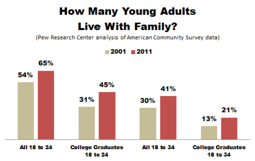 emergentfutures:  Here's Exactly How Many College Graduates Live Back at Home Full Story: The Atlantic   ::raises hand regrettably::