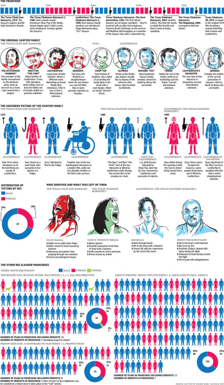 Texas Chainsaw Massacre: A graphic history | National Post