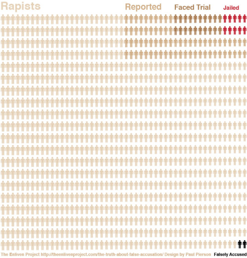 malefeminists:  Rape culture, in a graphic. UPDATE: Important article by Amanda Marcotte, for context. The stats used for this graphic could use some tweaking. The headline of the article linked, though, is linkbait, so read the article but ignore the headline.  Too important not to reblog.