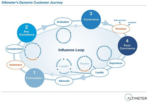 "Going from social to digital engagement. This customer journey map outlines the steps digitally connected customers take during and following decision-making. Various channels (mobile, social, web, ""real-life"") all contribute to experiences that influence customers' level of engagement, purchase and loyalty. Business leaders are currently defining new roles and responsibilities to unify and optimize the customer journey.         (via The Imminent Evolution from Social to Digital Engagement 