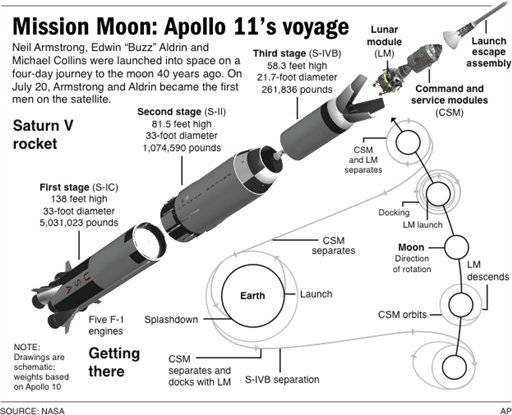 Apollo 11 Ship Stages on Saturn V Rocket Stages