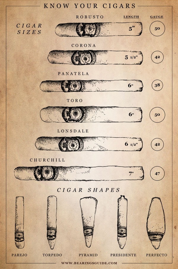 Know Your Cigars // Bearings Guide