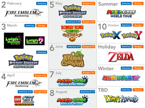 iknowthechanceimtaking:  Looking good, 3DS. Looking good.