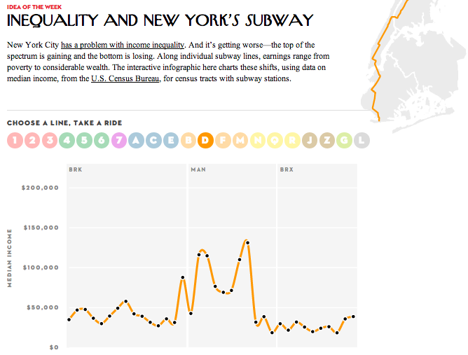 "From the New Yorker comes this nifty interactive visualization of income inequality encountered along NYC's subway lines. I appreciate the spare style of this work. However, it fails to address one of its key assertions: that income inequality is ""getting worse."" Too bad, I would have liked to have seen that too. h/t tofias"