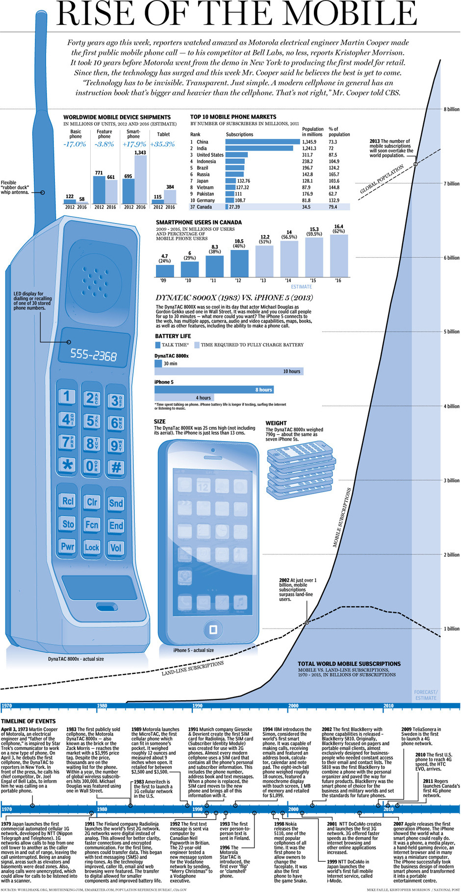 "Graphic: Rise of the mobile phoneForty years ago this week, reporters watched amazed as Motorola electrical engineer Martin Cooper made the first public mobile phone call — to his competitor at Bell Labs, no less, reports Kristopher Morrison. It took 10 years before Motorola went from demo in New York to producing the first model for retail. Since then the technology has surged and this week Mr. Cooper said he believes the best is yet to come. ""Technology has to be invisible. Transparent. Just simple. A modern cellphone in general has an instruction book that's bigger and heavier than the cellphone. That's not right,"" Mr. Cooper told CBS."