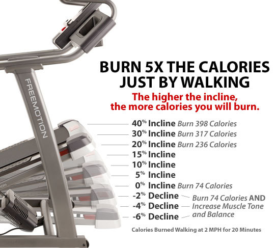 motiveweight:  The higher the incline the more calories you burn.