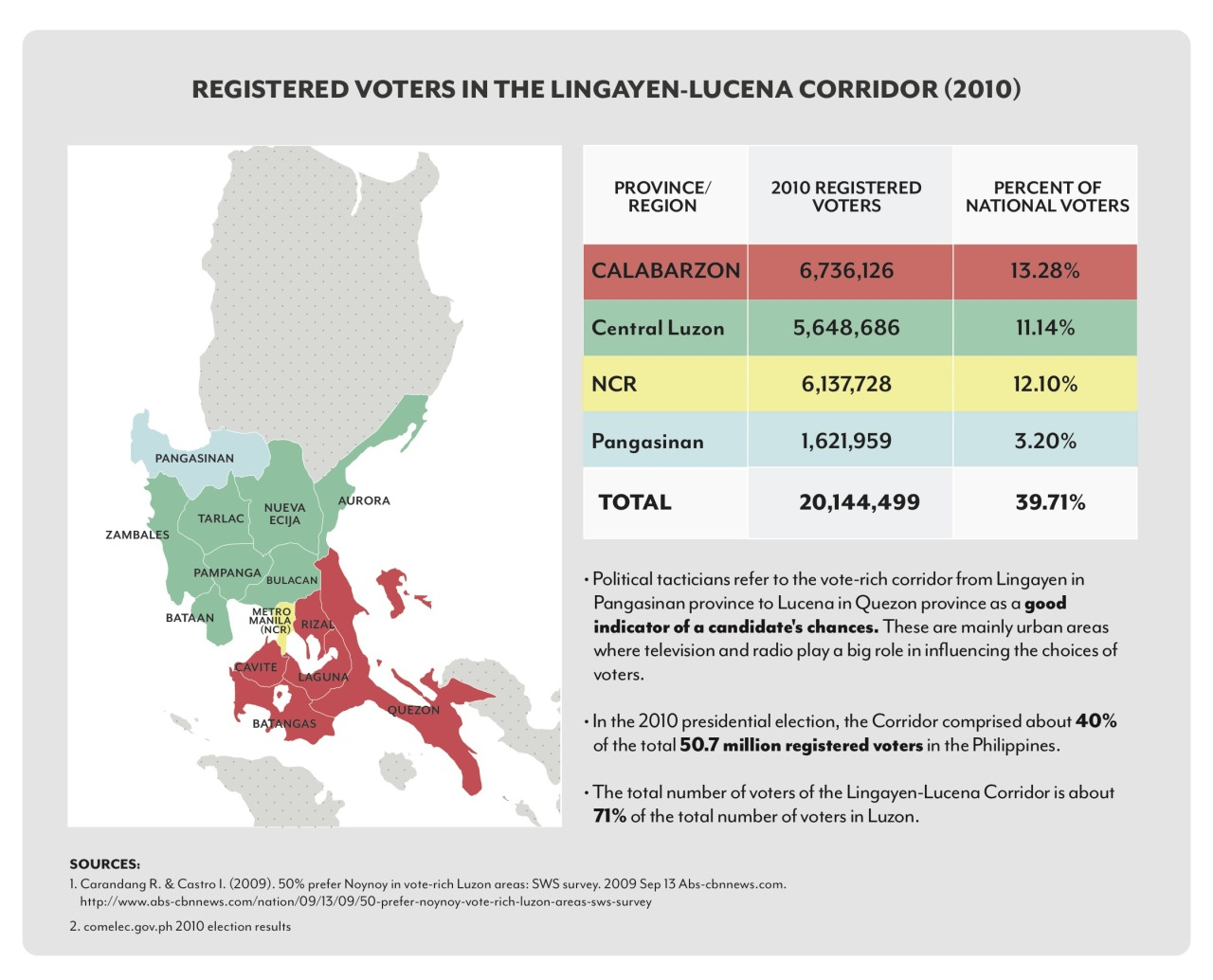 "Now let's zoom in, so to speak, on Map 3, which shows the Lingayen-Lucena ""corridor,"" with the respective percentage of the national vote each area within represents. These are areas, as the chart explains, which are often targeted for initial surveys when candidates and parties are considering their electoral chances; and which become a crucial battleground because residents are easily reachable by means of the media.  Why not check out the Philippine Electoral Almanac? A useful compendium of information, charts, graphs, and data on Philippine elections. And you can read more in my article: The Great Divide: The midterm election of 2013, Part 1 The Great Divide: The midterm election of 2013, Part 2"