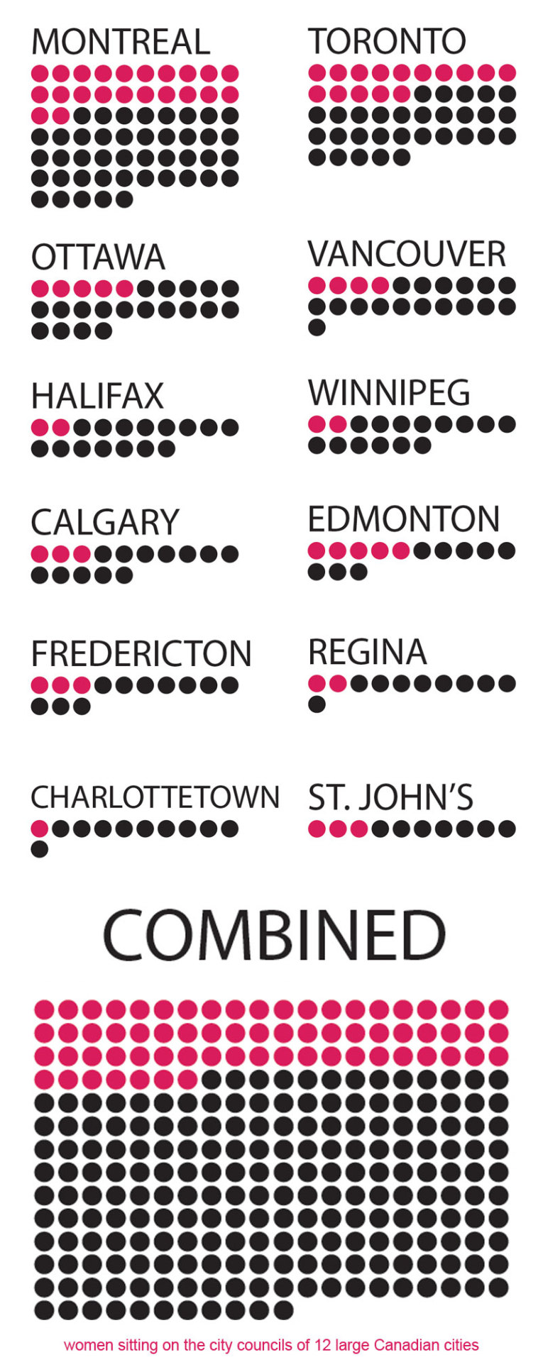 Women are greatly underrepresented in Canadian municipal governments.