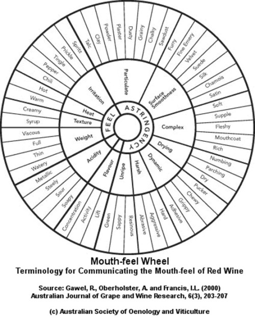 marviny:   Mouth-feel Wheel: Terminology for communicating the mouth-feel of red wine.