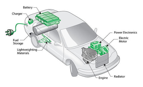 The Gooru Corner: Intro to Hybrid-Electric Vehicles (Interactive Resource)Hybrid-electric vehicles work by combining gasoline engines and electric motors for improved fuel economy. Check out this interactive resource by the U.S. Department of Energy to learn how hybrid-electric vehicles start, cruise, pass, brake and stop.