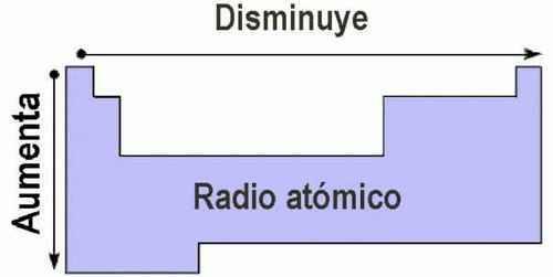 La tabla periodica tamao atmico el tomo con mayor radio atmico en toda la tabla peridica es el cesio y el que tiene menor radio atmico es el helio image urtaz Images