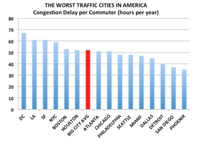 theatlantic:  The American Commuter Spends 38 Hours a Year Stuck in Traffic [Data: Texas A&M]  rep-re-sent