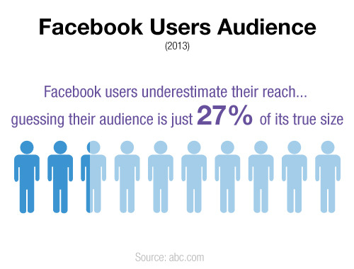 Facebook users grossly underestimate the size of their audience.