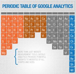 "Want to understand all the ways that Google Analytics can help you learn how people are interacting with your site? A new ""periodic table"" may prove useful. See the full infographic here."