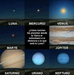 If other planets were same distance from the moon