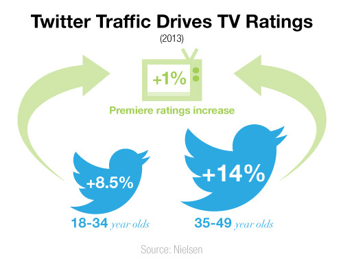 Twitter traffic drives TV ratings