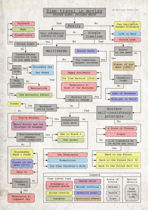 copperbadge:  ilovecharts:   Time travel in movies   The best part of this entire chart is the box in the lower right hand corner.