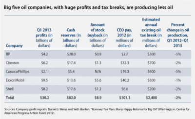 Big Oil Profits—and Tax Breaks—Remain High Despite Sequestration Cuts | Think Progress | Daniel J. Weiss & Jackie Weidman Despite the severe budget cuts facing many middle-class programs, the five biggest oil companies continue to rake in tens of billions of dollars in profits, while still receiving unnecessary and wasteful tax breaks. Middle-class families have gotten some relief at the pump this spring due to declining gasoline prices. AAA reported that U.S. drivers paid an average of $3.55 per gallon of gasoline in April, the least expensive average for this month since 2010. Gasoline prices are now almost 35 cents lower than they were one year ago, when gasoline cost an average of $3.89 per gallon. Despite lower prices at the pump, the biggest publicly traded oil companies in the world have raked in billions of dollars in profit over the past three months. According to their earnings reports released today, the big five oil companies—BP, Chevron, ConocoPhillips, ExxonMobil, and Shell — earned a combined $30.2 billion during the first quarter of 2013, or $331 million per day. Cumulatively, Big Oil profits were 6 percent lower than the first quarter of 2012 due to lower gasoline and oil prices, but these companies still earned a combined $229,832 every minute from January through March. This is more than what 95 percent of American householdsearn in an entire year. Nearly one-third of these profits were used to repurchase companies' stock, which only serves to pad the pockets of senior executives and the largest shareholders. The big five oil companies are also sitting on $82 billion in cash reserves, according to reports from the Securities and Exchange Commission for each company. While making these huge profits, BP and Exxon are the culprits in ongoing major oil disasters that are affecting the Gulf Coast and Arkansas. Read more…