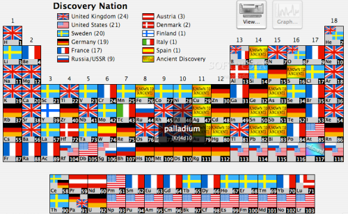 alexob:  Each known element and the country of its discovery. Go Britain!