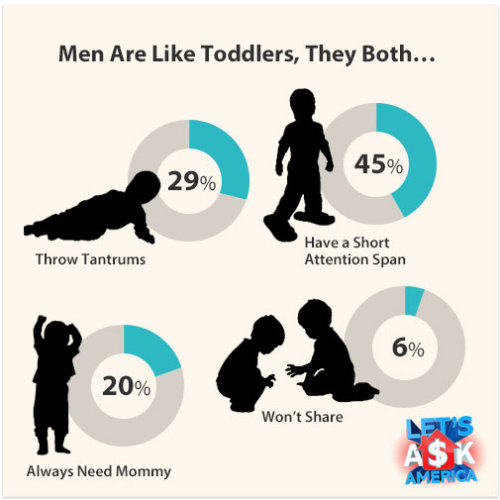 Men Are Like Toddlers, They Both…