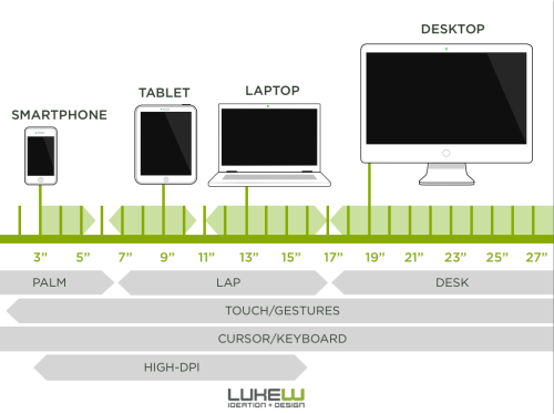 "saila:  ""A complete continuum of screen sizes is actually a blessing for Web designers and developers. It forces us toward adaptive solutions that respond to diverse capabilities instead of being able to draw arbitrary cut-off points for separate mobile, tablet, and desktop sites."" — LukeW on The Six Inch Gap)"