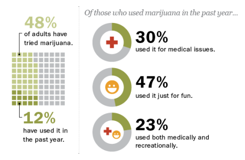 pewresearch:  Nearly half (48%) of all adults have tried marijuana, including 57% of Millennials. In the past year, 12% of Americans have used marijuana either for a medical issue or recreationally, or both. Age makes a difference: 27% of those under 30 say they have used marijuana in the past year, three times the percentage in any other age category. Read more.  To whatever extent cannabis use among adults still holds a level of stigma or taboo thanks to its illegal nature, by the numbers it's clearly something of an open secret. Support for legalizing it has now reached majority levels, and this isn't something to be laughed off with some lame joke about Cheetos — countless thousands of Americans now languish in prison for non-violent use.
