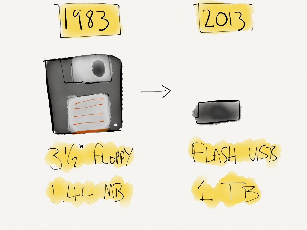 dreadfuldailydoodles:  Day156: More tech disruption as Kingston launch a 1TB flash drive.