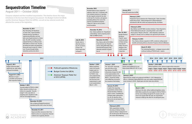 "Sequestration Timeline: August '11 - October '20 Congress adopted and then modified the sequestration. This timeline from our new primer, ""Defense Spending and Sequestration"" shows the major milestones in the two laws that congress has passed: The Budget Control Act (BCA) and the American Taxpayer Relief Act (ATRA), as well as key external events that affected the course of legislation.  To learn more about the consequences of sequestration to the national and state economies, read our report: ""Cheating the Future: The Price of Not Fixing Entitlements."""